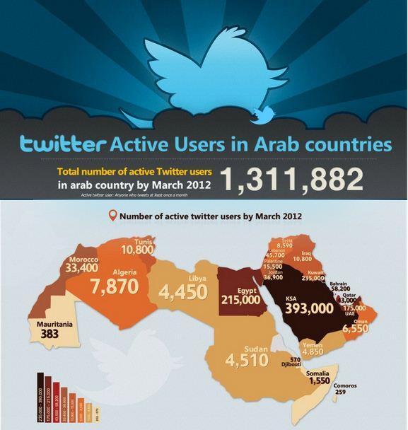 TwitterArabCountries