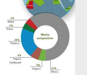 Mauritania Solid Waste Breakdown 2009 - SweepNet Report